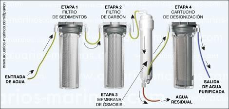 Smosis inversa una herramienta multiusos para producir - Filtro de osmosis inversa ...