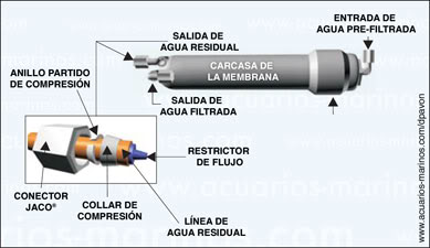 Smosis inversa una herramienta multiusos para producir for Membrana osmosis inversa